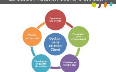 La Gestion de la Relation Client (GCR)