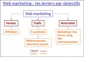 web-marketing-leviers